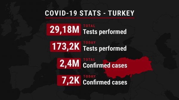 Number of COVID-19 tests and confirmed cases in Turkey