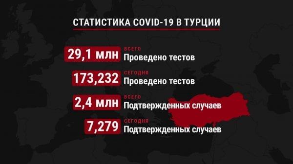 Число зараженных COVID-19 человек и проведенных тестов в Турции