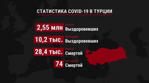 Число жертв и выздоровевших от COVID-19 в Турции