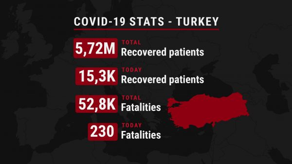 Number of recovered and deceased COVID-19 patients in Turkey